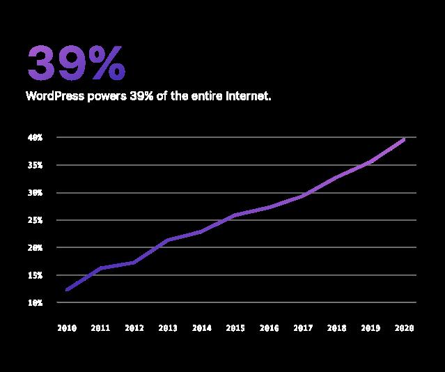 WordPress powers 39% of the Internet